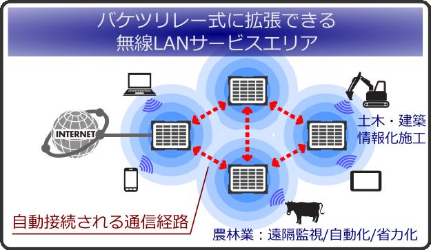 自動接続される拡張経路
