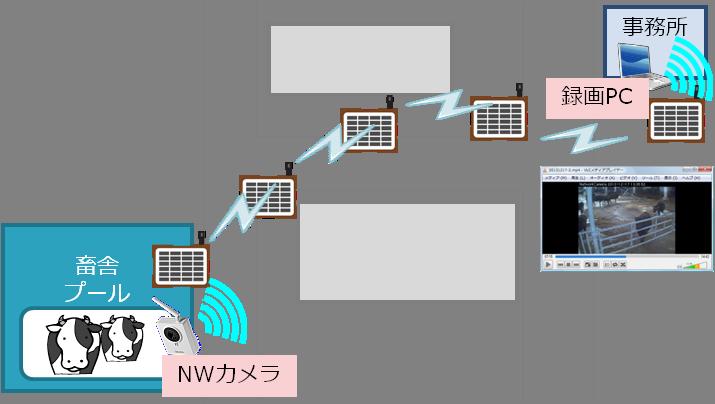 機器構成図