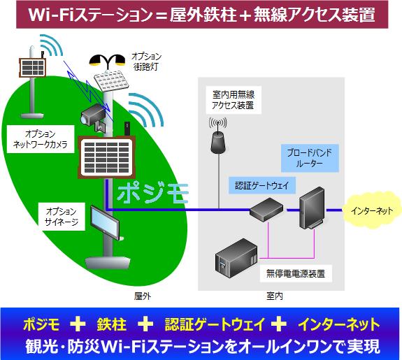 観光・防災Wi-Fiステーション