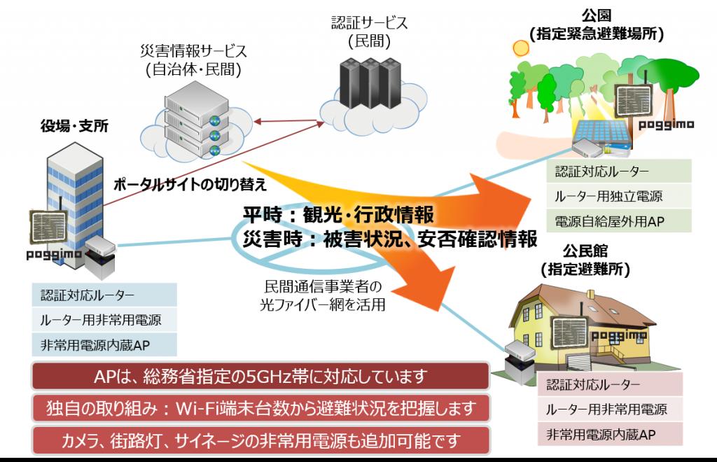 公衆無線LAN環境整備支援事業対応概念図