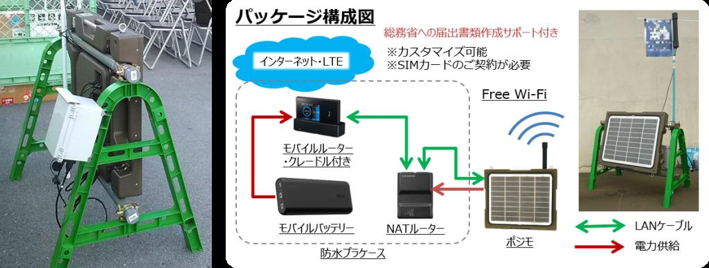 移送式Wi-Fi SPOTシステム構成
