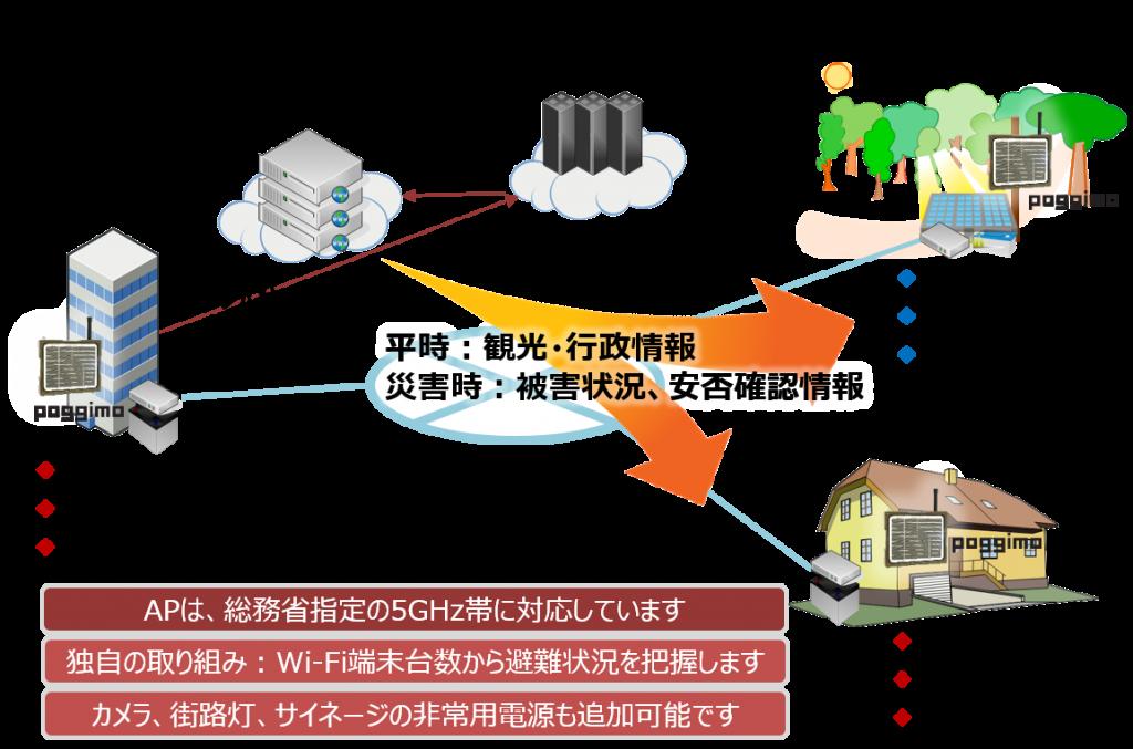 公衆無線LAN環境整備イメージ