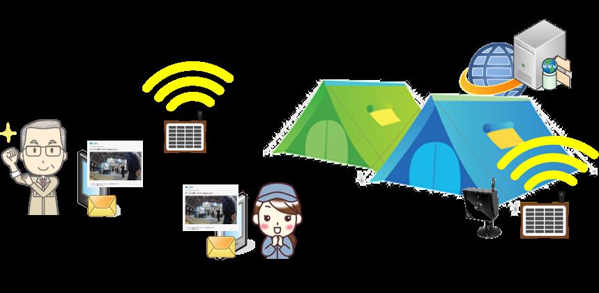 業務用Wi-Fi