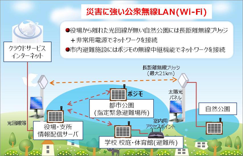 観光・防災Wi-Fiステーション整備事業イメージ図