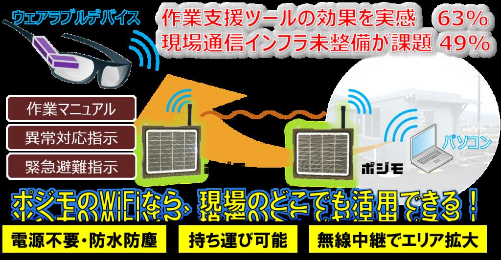 ウェアラブルデバイスを活用した作業支援イメージ
